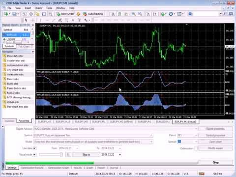 MACD overbought and oversold