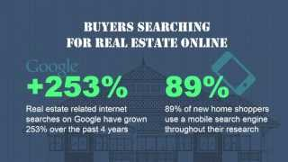 Searching For Real Estate In 2013 Infographic Video