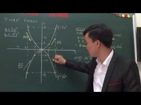 Đồ thị của hàm số bậc hai y= ax2 P1 [OnToan.vn]
