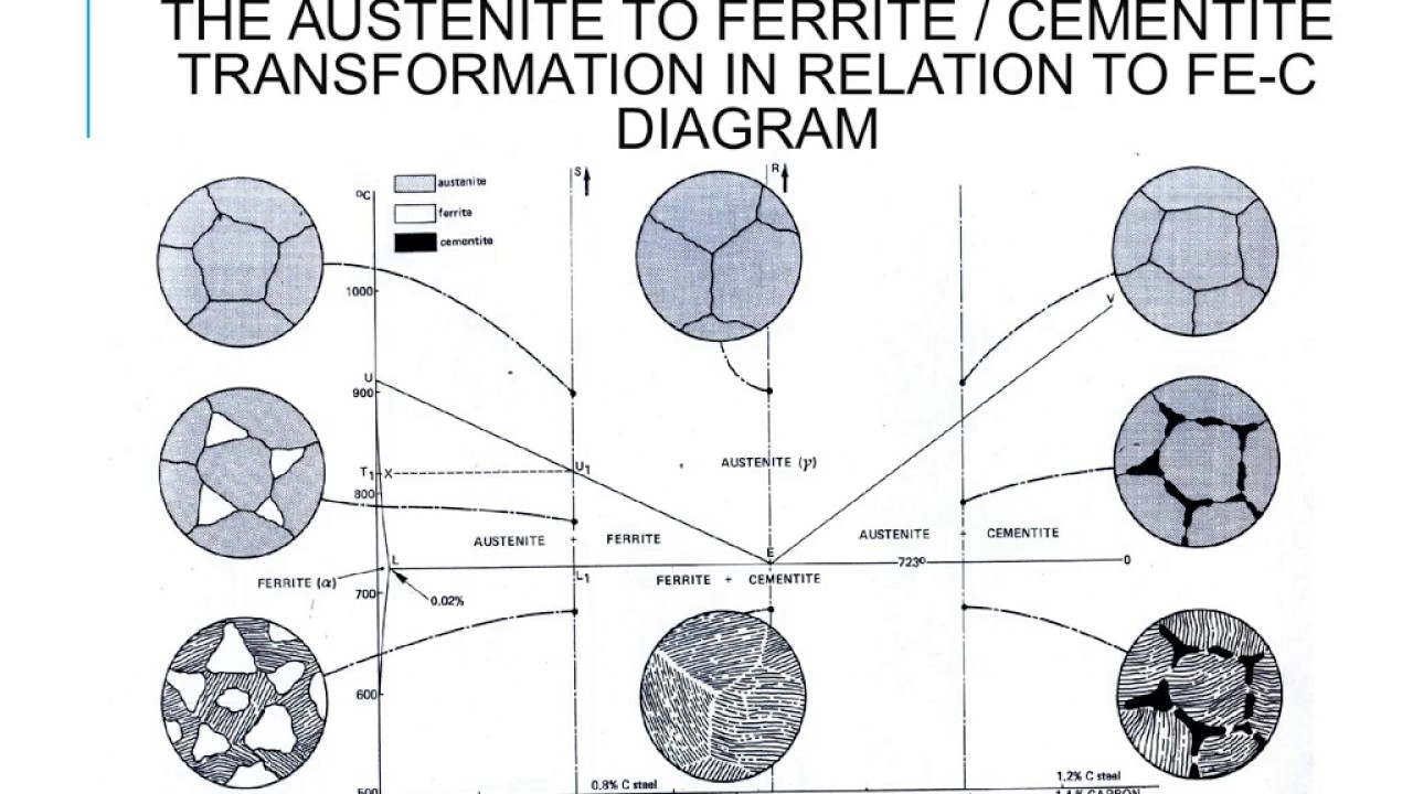 Engineering Materials IronIron Carbide phase diagram
