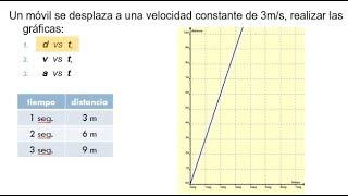 Como graficar la velocidad en funcion del tiempo - distancia vs tiempo