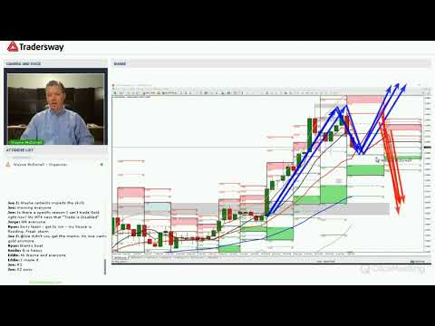 Forex Trading Strategy Webinar Video For Today: (LIVE Monday February 5, 2018)