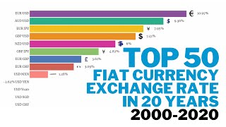 BEST ROI on fiat currency exchange rate in 20 years (2000-2020) | 5 minutes data race bar chart