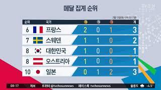 평창동계올림픽 2월 13일 메달 집계 순위 (8:00기준)