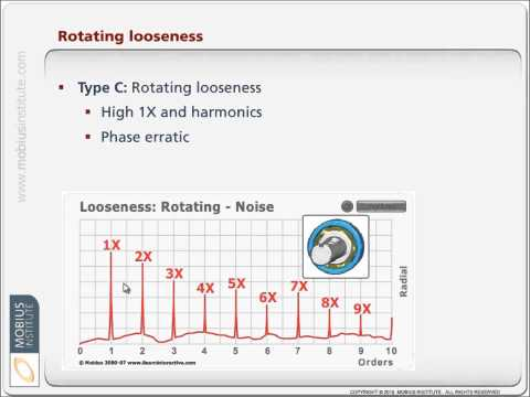 Vibration Analysis Know-How: Diagnosing Looseness
