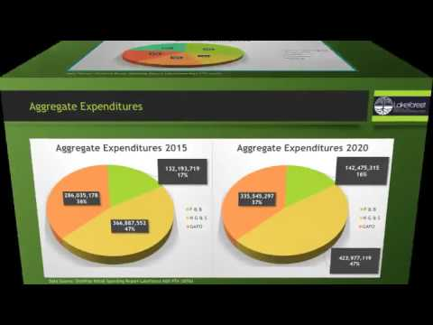 Lakeforest Mall Market Analysis - Chuck Long