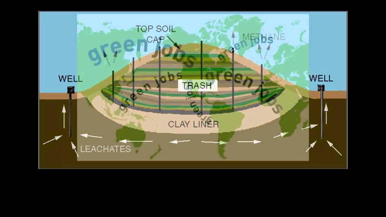 Follow The Trash Landfill Methane Gas