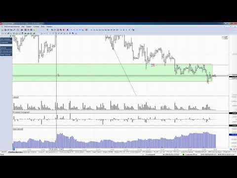 Обзор акции и фьючерса Сбербанка на 28 мая 2018 года