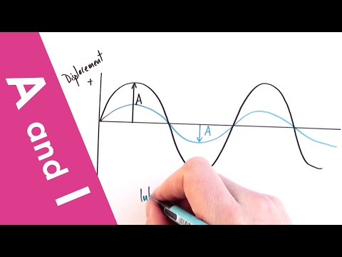 Wave Amplitude and Intensity - A Level Physics