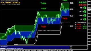 Best Forex Indicator USD/JPY 5 Min