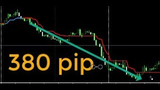 Free download, Backtest indicator SuperTrend  no repaint, Free indicator MT4
