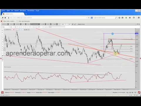 Análisis Global del Mercado de Commodities