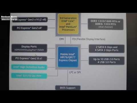 Работа фаз CPU