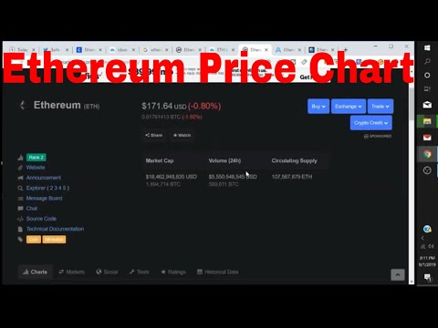 Eth Price Chart Update On Ethereum Price Chart History And Price Prediction