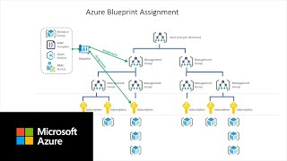 Setting up for success in Azure Cost Management | Part A
