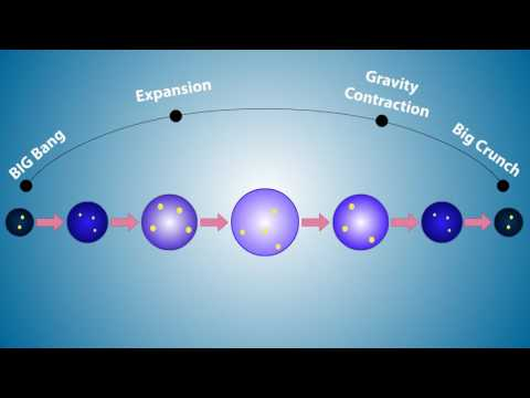 OSCILLATING UNIVERSE THEORY