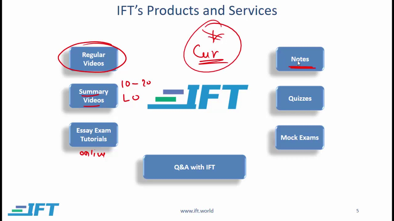 2019 Level III CFA: Pass the exam with IFT!