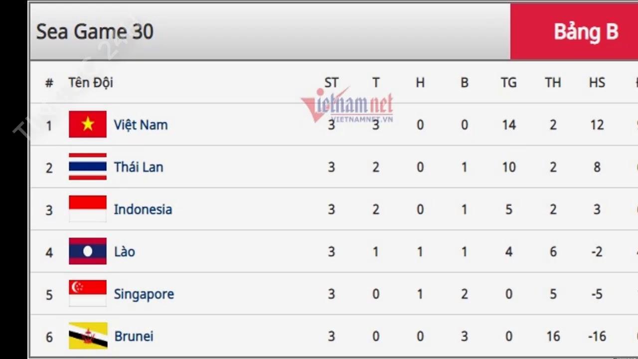 Bảng Xếp hạng bóng đá nam SEA Games 30: Việt Nam củng cố ngôi đầu