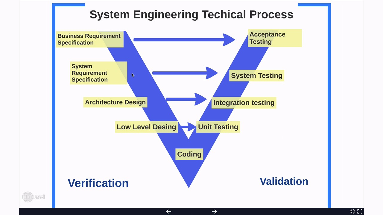 technical system engineering v model tan m youtube rh youtube com