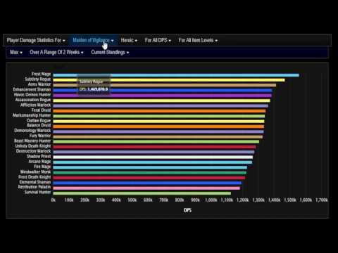 WoW Legion-Highest DPS Classes in Tomb of Sargeras 7.2.5