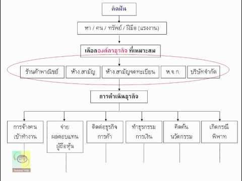 กฎหมายธุรกิจ Business Law Ep.1