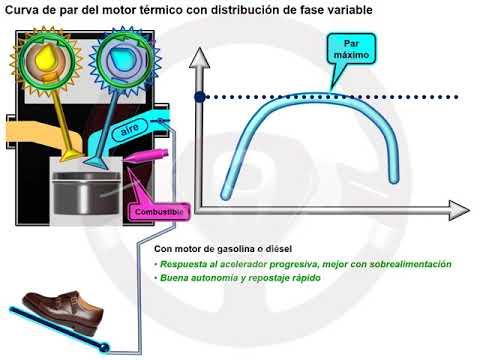 """Motor sin árbol de levas """"cam less"""" (4/6)"""
