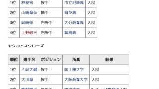 「1979年度新人選手選択会議 (日本プロ野球)」とは ウィキ動画