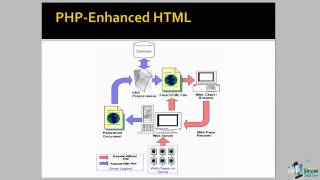 Introduction to PHP Programming Language Part 1