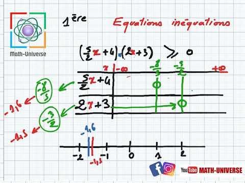 Equations Et Inequations Partie3 Tableau De Signes 1ere Annees Youtube