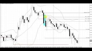 Break Check Pattern | Live Forex Trade | CADJPY | 1 Hour Chart