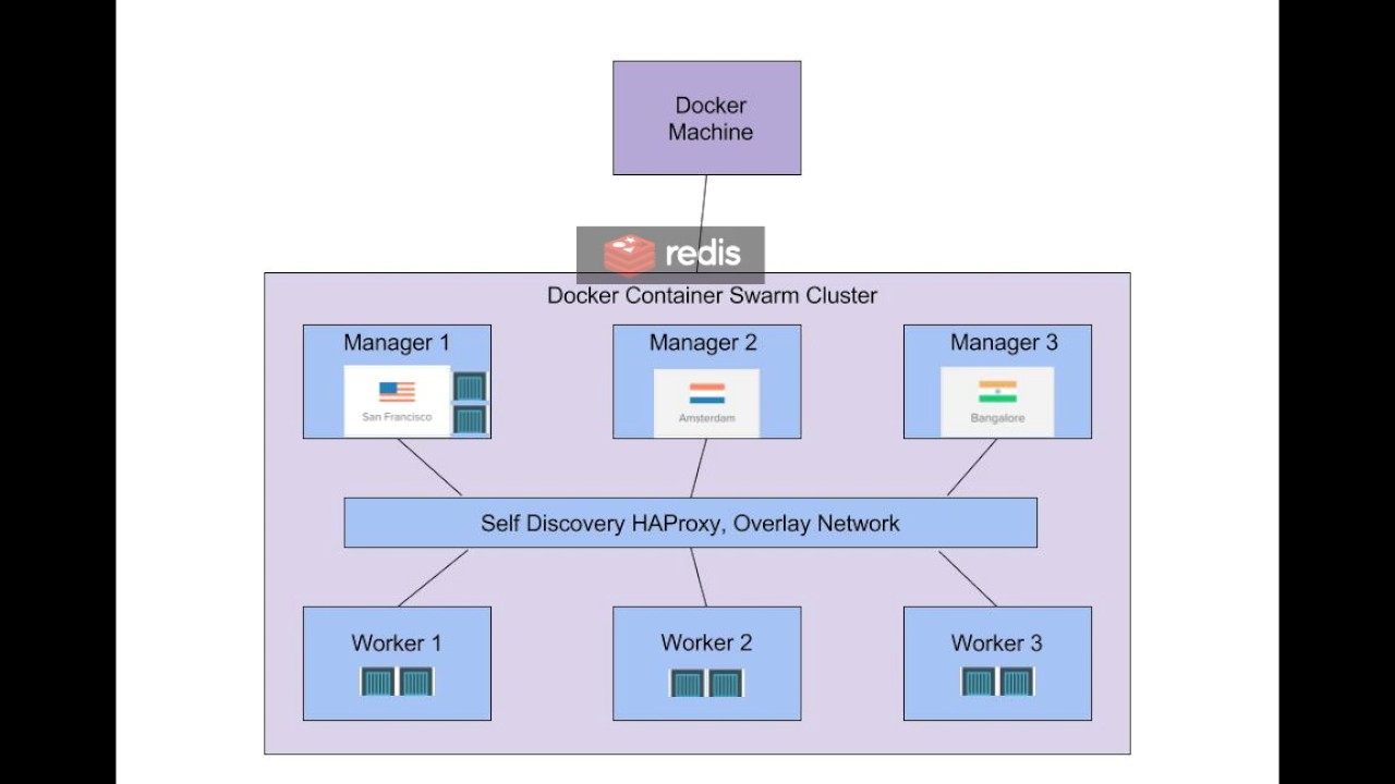 Docker: Swarm, Compose, Machine  Self discovery and Microservices  Architecture