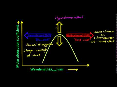 UV Visible Spectroscopy - Bathochromic and Hypsochromic Shift