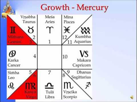 Panchanga--Growth Mercury-Slide 8 of 35 PtSanjayRath