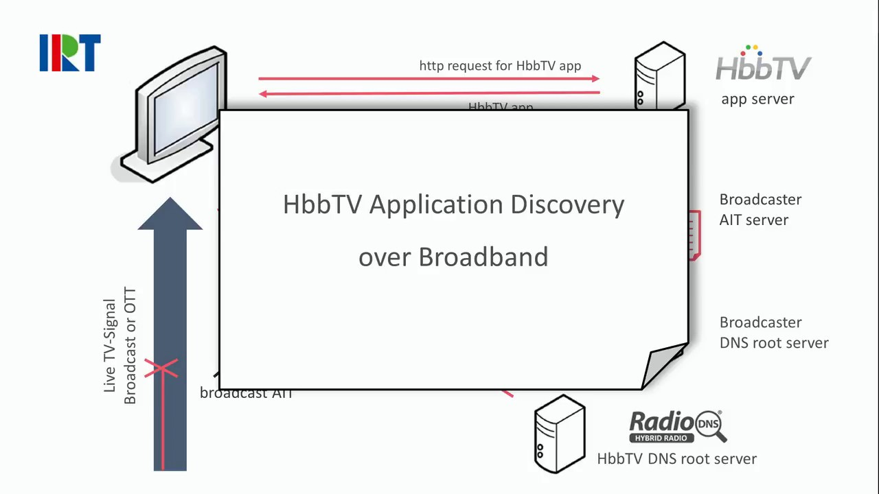 HbbTV Application Discovery over Broadband – IRT Lab