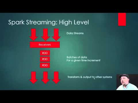 Intro to Spark Streaming
