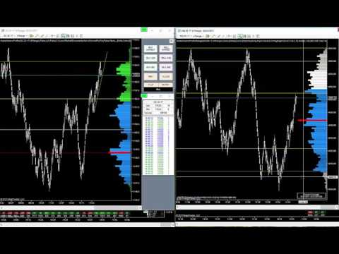 Daytrading CL Crude Oil NQ Nasdaq GC Gold Sessão da tarde 03 01 2017