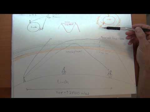 Radio - HAM - Antenna: Part 3a - Radio Wave Propogation and Shortwave Listening