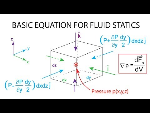 Introductory Fluid Mechanics L4 p2 - Basic equation of fluid statics - part 1
