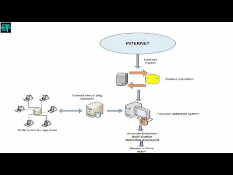 Intrusion Detection System(IDS) and its types | explained Intrusion Detection System in detail 2017