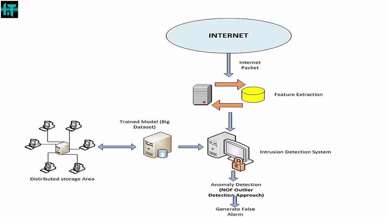 IDS - what is it Intrusion Detection System (IDS) how does it work