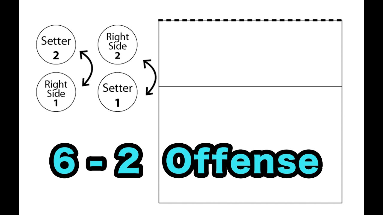 6 2 Volleyball Formation Diagram Derbi Senda Drd Wiring How To Run A Offense Tutorials Youtube