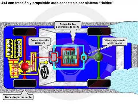 Tipos de tecnología 4x4 o de transmisión integral (5/18)