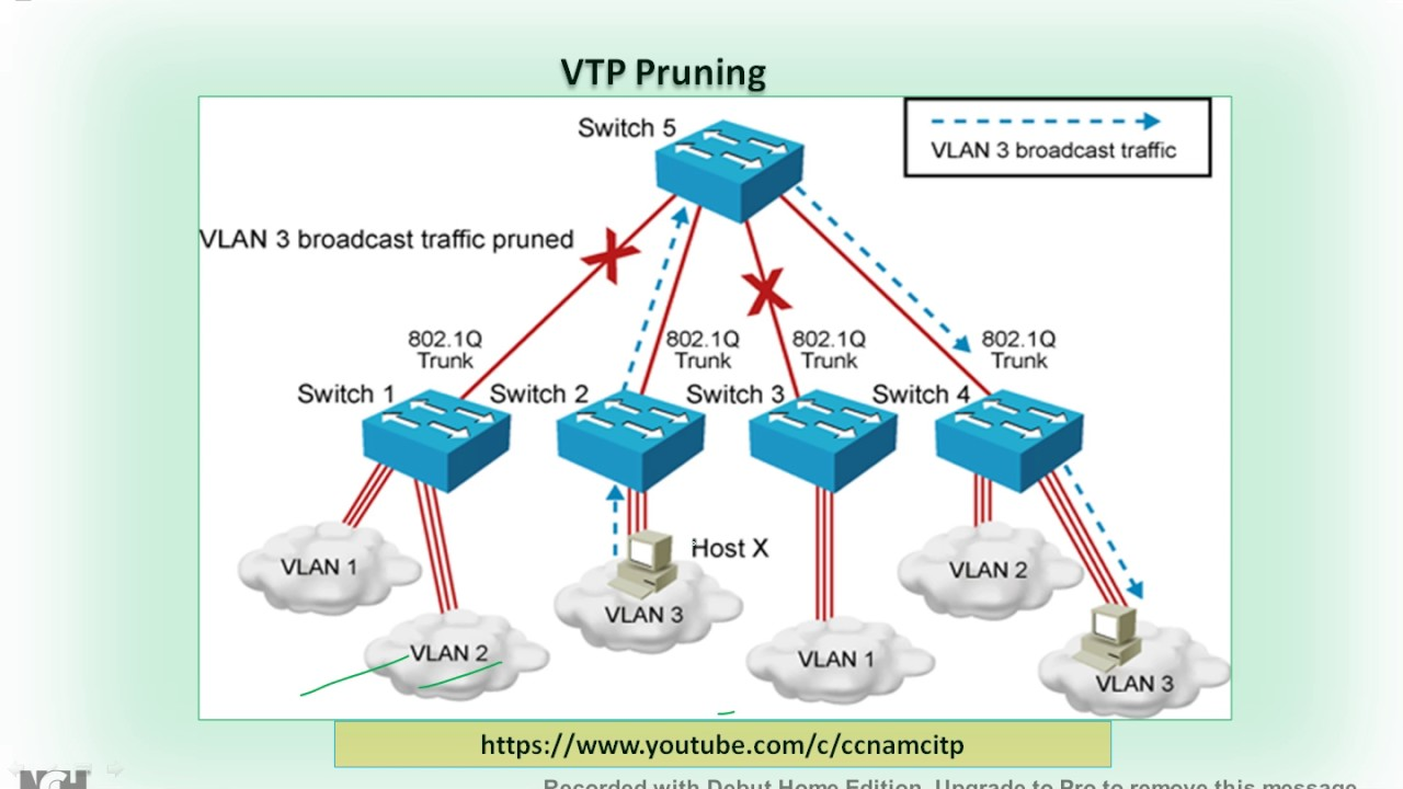vtp pruning what is the concept of vtp pruning vtp pruning rh youtube com Cisco Switch Cisco Switch Commands