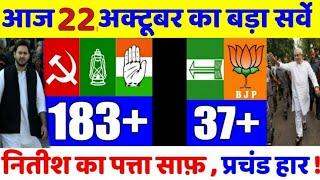 आज के ताजा सर्वे में बड़ा परिवर्तन, Bihar election news,mp bypoll ,kanhaiya Kumar