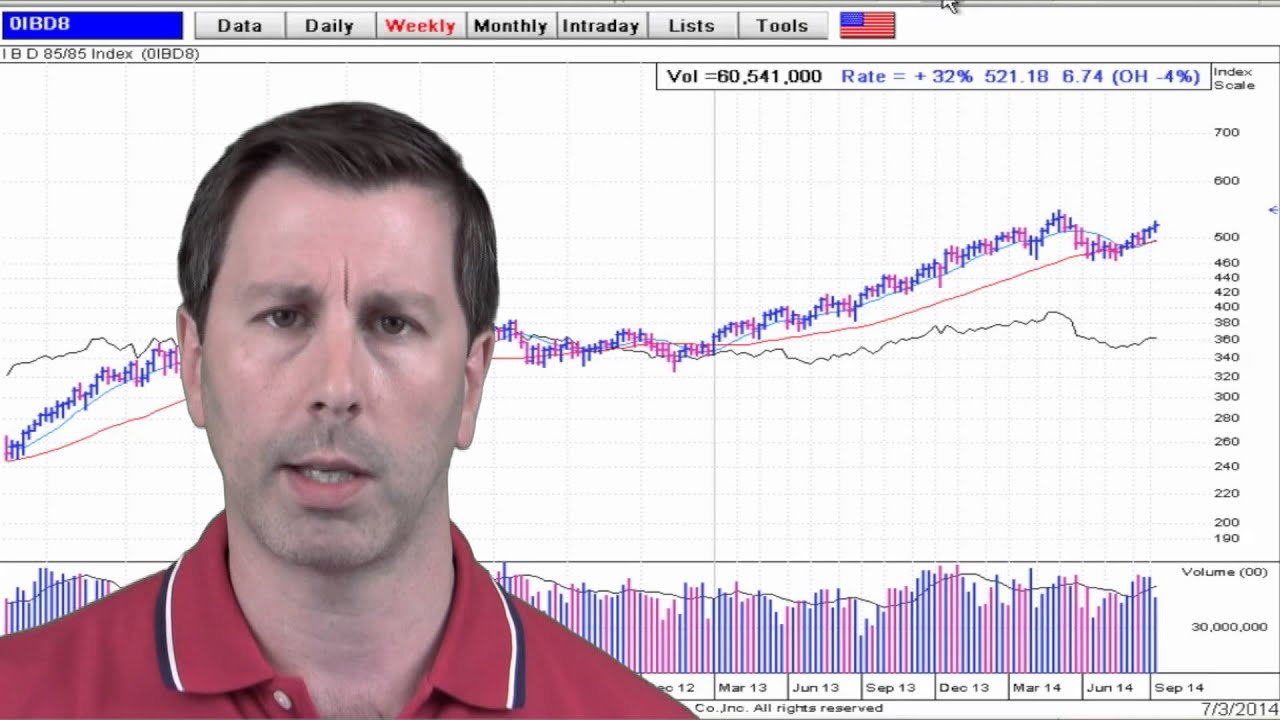 Growth Stocks for Your Watch List | Stock Market Video