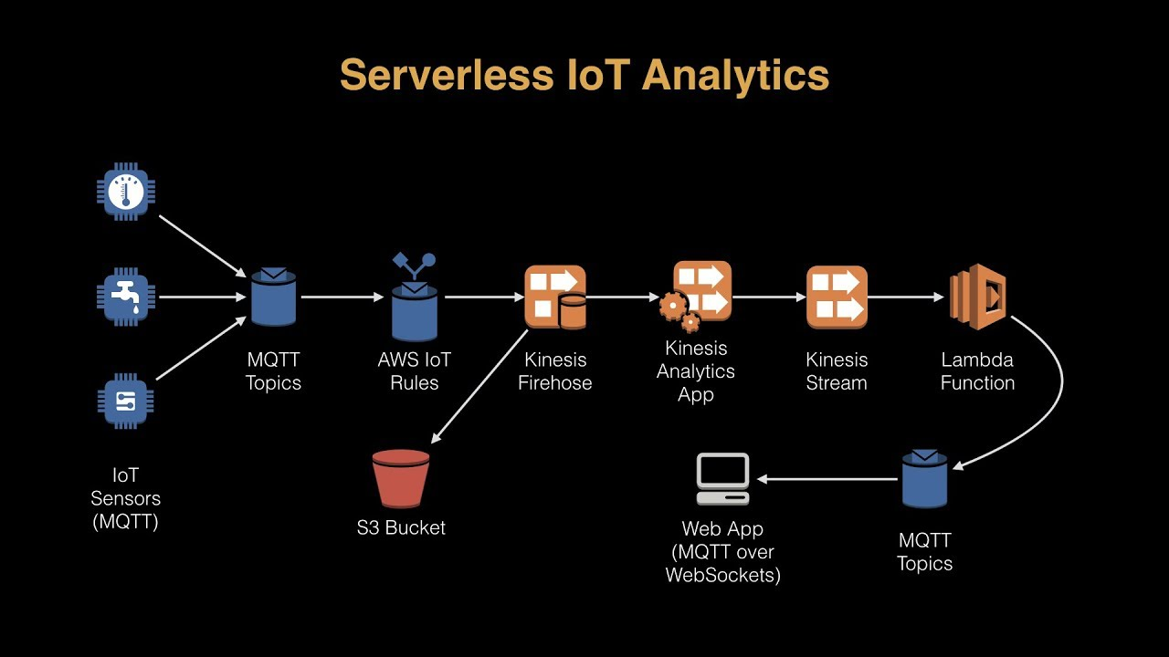 How to Use AWS IoT Analytics to Unlock the Value From IoT Data