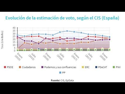 El CIS mantiene al PP en cabeza en el mes de abril