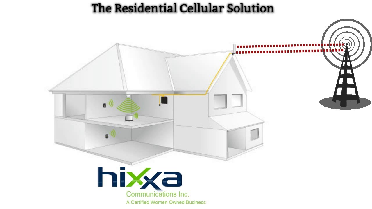 Commercial Cell Phone Booster – Hixxa Communications