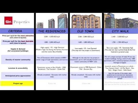 In Depth Investment Comparison (Downtown Dubai VS City Walk)