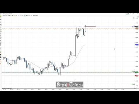 Price Action Trading The Crude Oil Inventories; SchoolOfTrade.com
